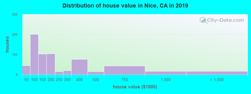 Distribution of house value in Nice, CA in 2019