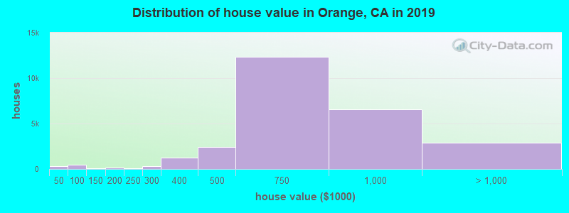 Distribution of house value in Orange, CA in 2019