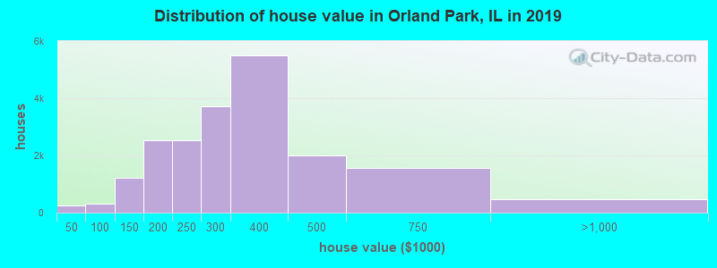 Distribution of house value in Orland Park, IL in 2017