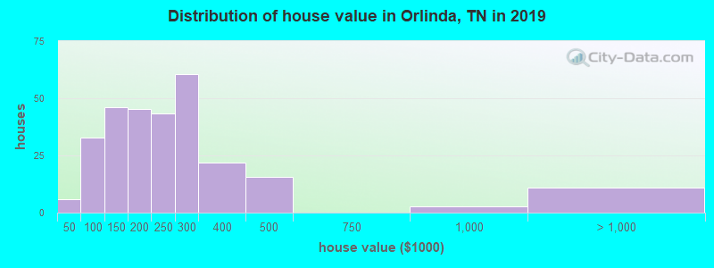 Distribution of house value in Orlinda, TN in 2019