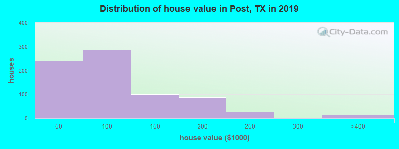 Distribution of house value in Post, TX in 2019