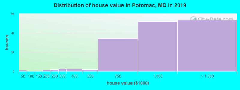 Distribution of house value in Potomac, MD in 2019