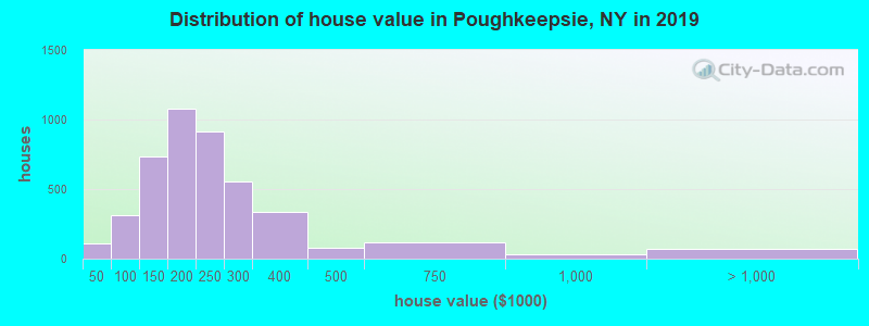 Distribution of house value in Poughkeepsie, NY in 2017