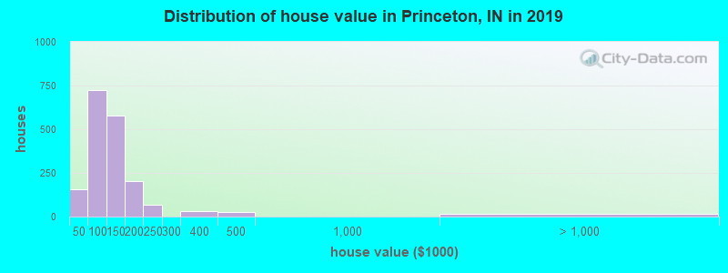 Distribution of house value in Princeton, IN in 2019
