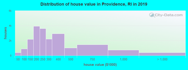 Distribution of house value in Providence, RI in 2017