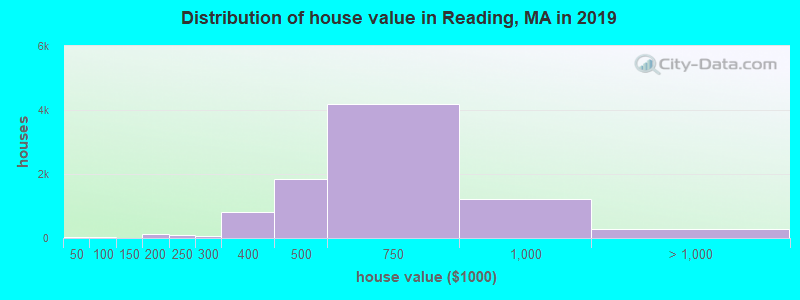 Distribution of house value in Reading, MA in 2019