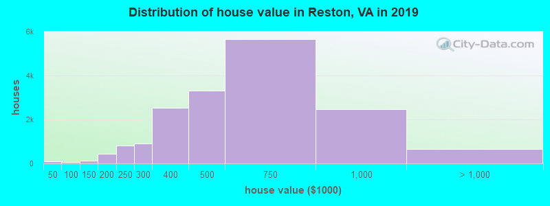 Distribution of house value in Reston, VA in 2019
