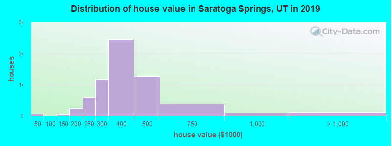 Distribution of house value in Saratoga Springs, UT in 2019