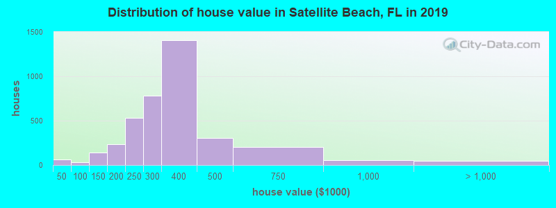 Distribution of house value in Satellite Beach, FL in 2017