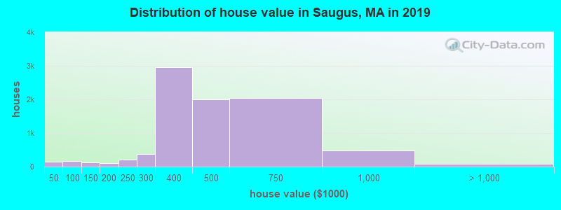 Distribution of house value in Saugus, MA in 2017