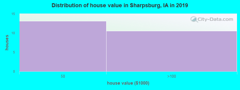 Distribution of house value in Sharpsburg, IA in 2019