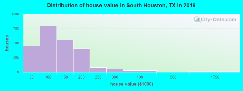 Distribution of house value in South Houston, TX in 2019