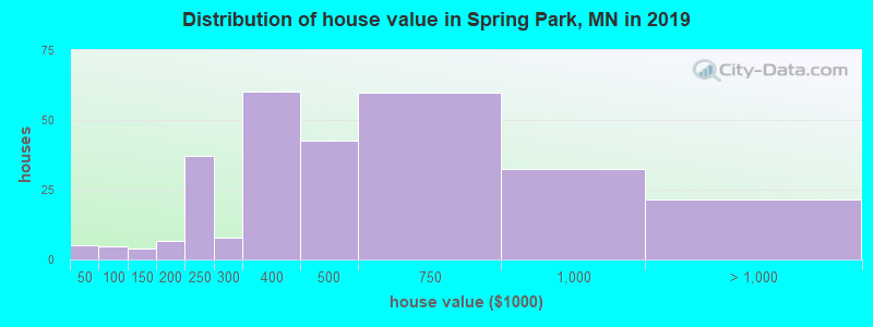 Distribution of house value in Spring Park, MN in 2017