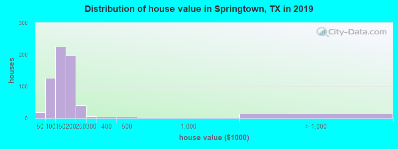 Distribution of house value in Springtown, TX in 2019
