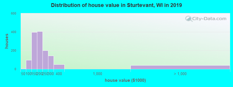 Distribution of house value in Sturtevant, WI in 2017