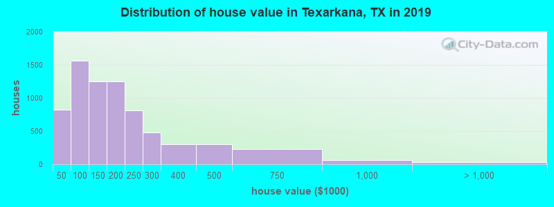 Distribution of house value in Texarkana, TX in 2019
