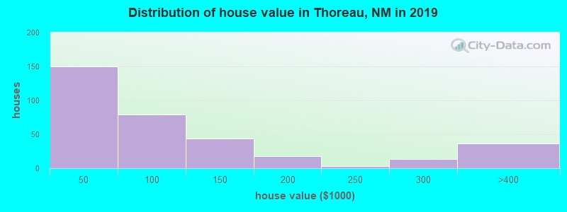 Distribution of house value in Thoreau, NM in 2019