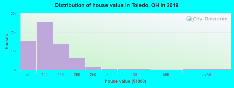 Distribution of house value in Toledo, OH in 2019