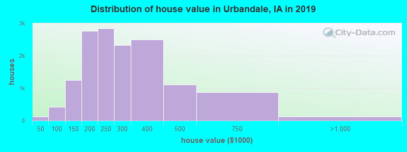 Distribution of house value in Urbandale, IA in 2017