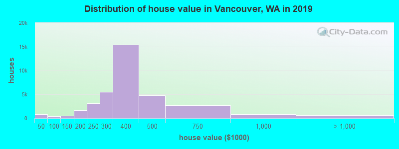 Distribution of house value in Vancouver, WA in 2017