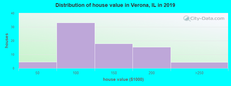 Distribution of house value in Verona, IL in 2019