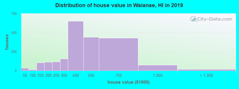 Distribution of house value in Waianae, HI in 2019