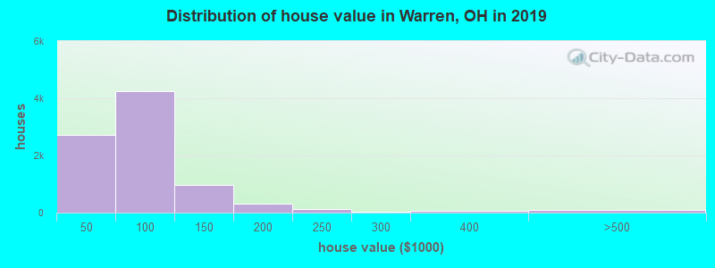 Distribution of house value in Warren, OH in 2017