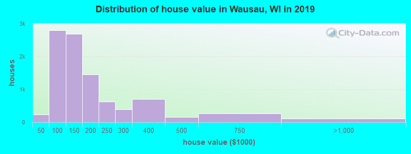Distribution of house value in Wausau, WI in 2019