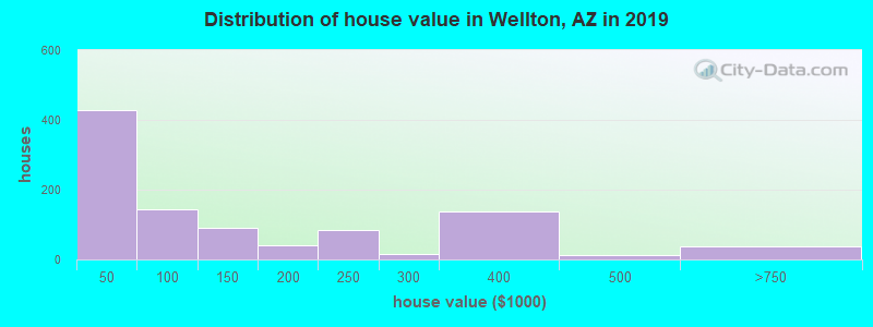 Distribution of house value in Wellton, AZ in 2019