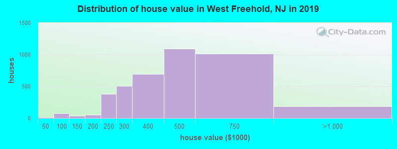 Distribution of house value in West Freehold, NJ in 2017