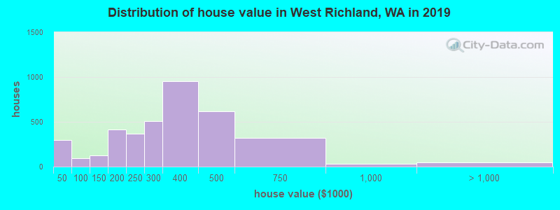 Distribution of house value in West Richland, WA in 2017