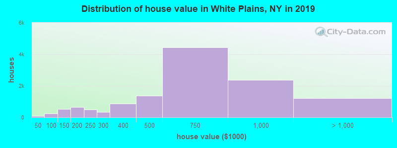 Distribution of house value in White Plains, NY in 2017