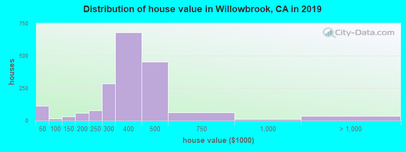 Distribution of house value in Willowbrook, CA in 2019