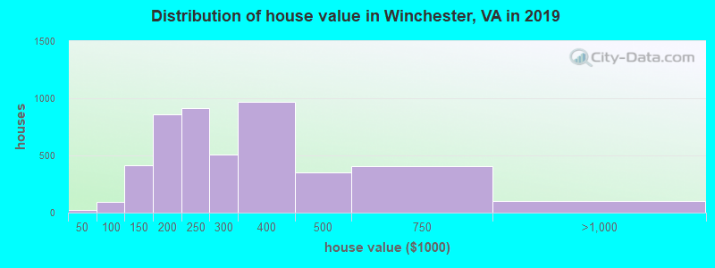 Distribution of house value in Winchester, VA in 2017