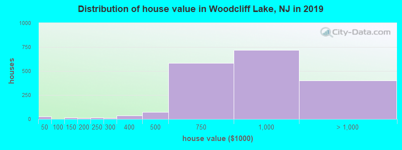Distribution of house value in Woodcliff Lake, NJ in 2019