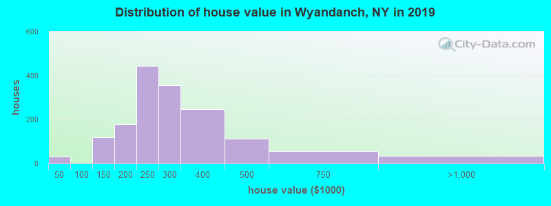 Distribution of house value in Wyandanch, NY in 2019