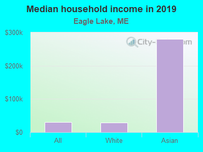 Median household income in 2017