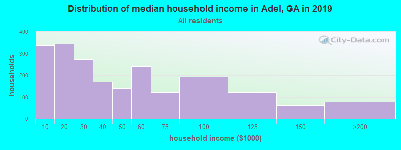 Distribution of median household income in Adel, GA in 2017