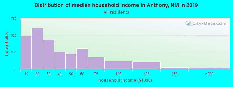Distribution of median household income in Anthony, NM in 2019