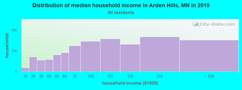 Distribution of median household income in Arden Hills, MN in 2017