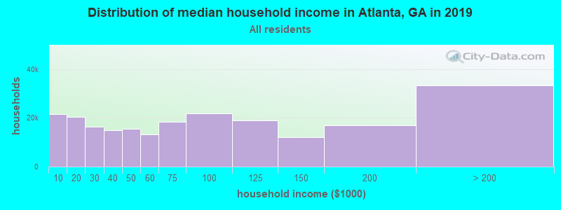 Distribution of median household income in Atlanta, GA in 2017