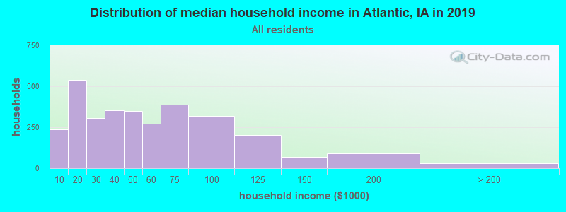 Distribution of median household income in Atlantic, IA in 2017