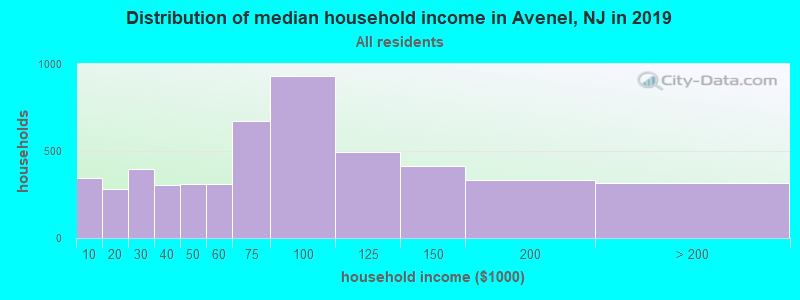 Distribution of median household income in Avenel, NJ in 2017