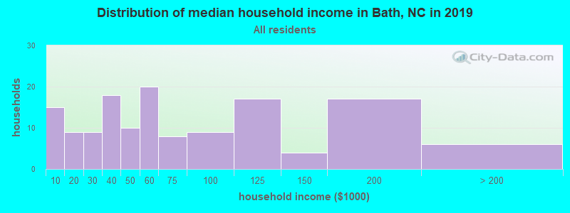 Distribution of median household income in Bath, NC in 2019
