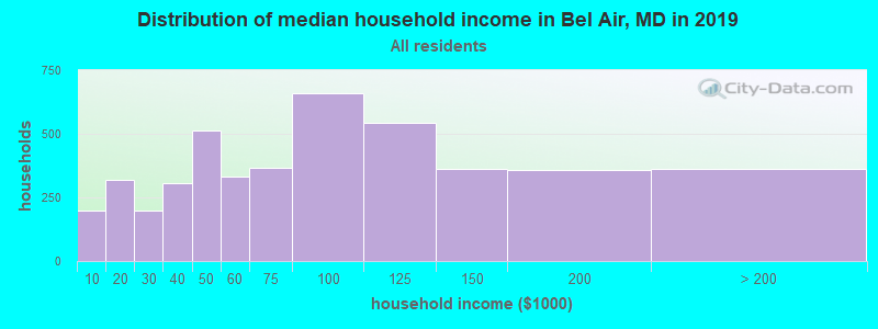 Distribution of median household income in Bel Air, MD in 2017
