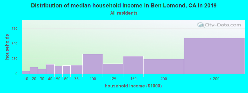 Distribution of median household income in Ben Lomond, CA in 2019