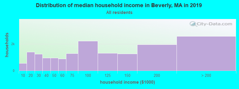 Distribution of median household income in Beverly, MA in 2019