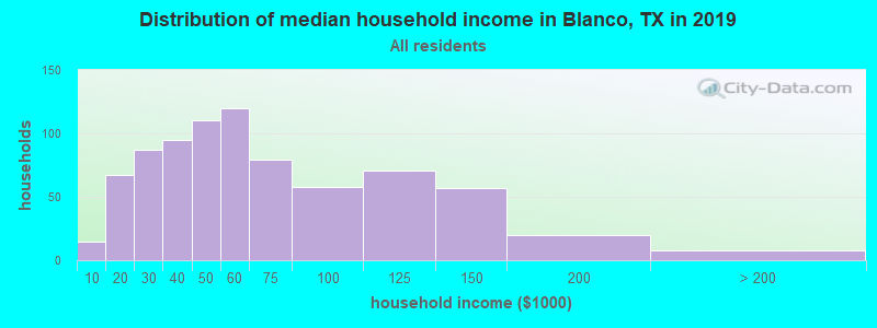 Distribution of median household income in Blanco, TX in 2019