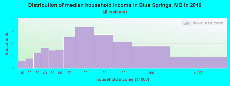 Distribution of median household income in Blue Springs, MO in 2019