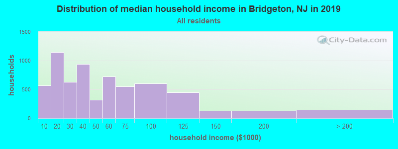 Distribution of median household income in Bridgeton, NJ in 2017